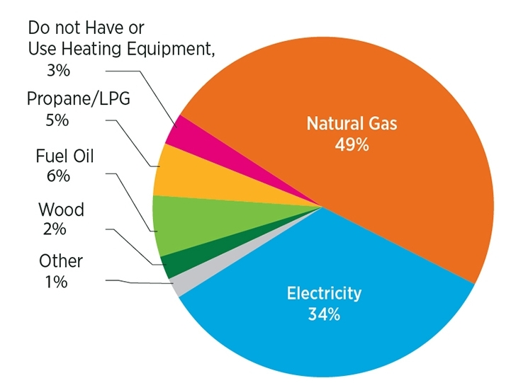 Breakdown of Heating Types in the USA